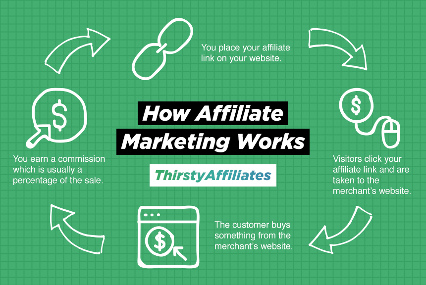 5 Things You Must Have to Succeed in Affiliate Marketing